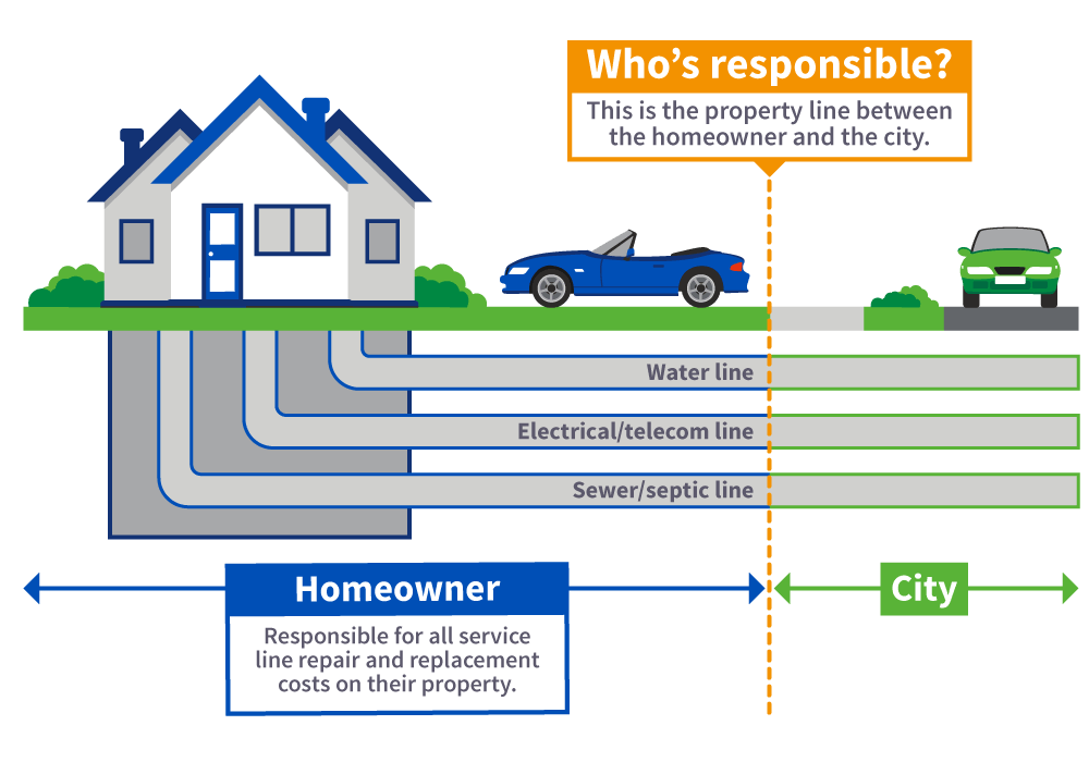 Service line home owner responsibility graphic